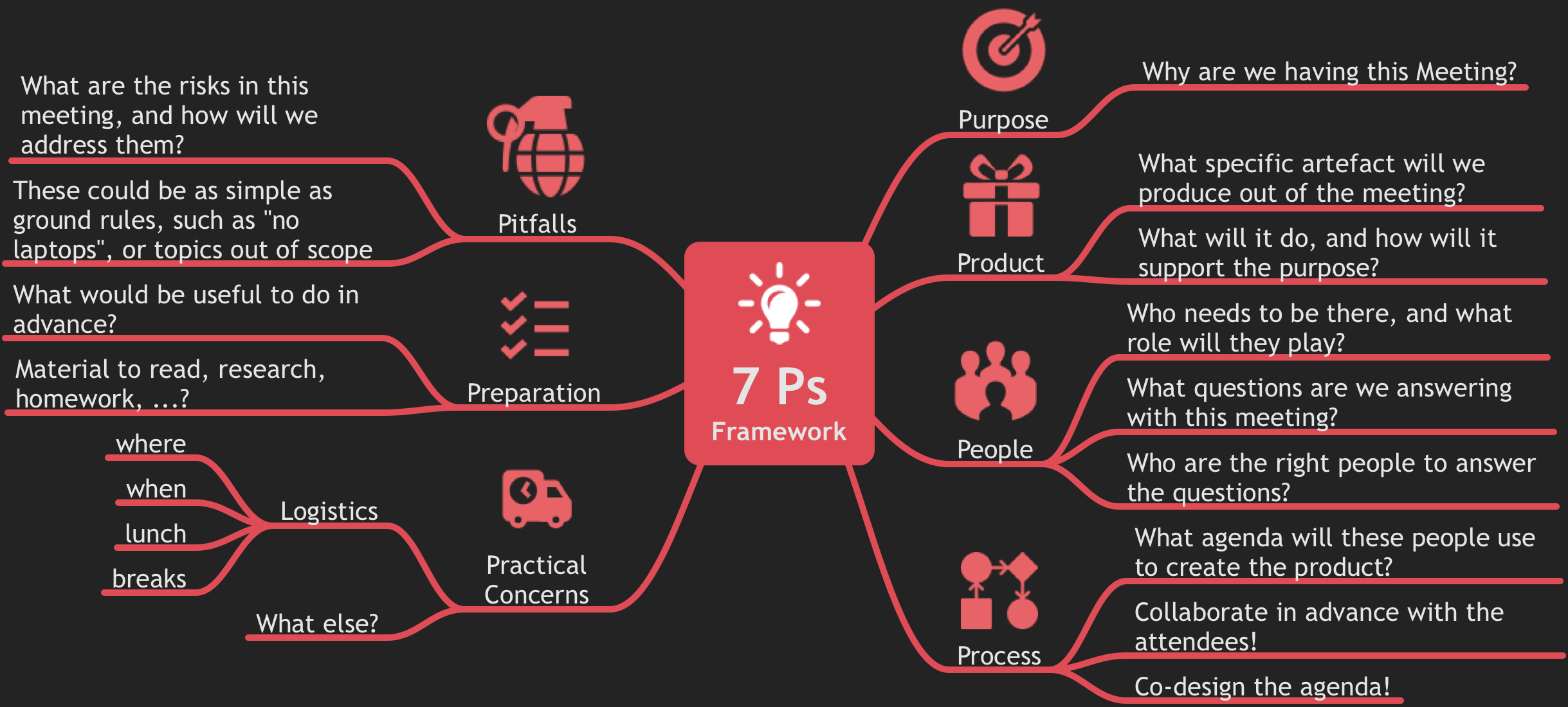 7 Ps Framework - A Thinking Tool for Brainstorming | WORK&LIFE
