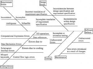 How to do a Ishikawa Diagram in Development | WORK&LIFE Ishikawa Diagram on causal diagram, 5 whys diagram, carroll diagram, hasse diagram, scatter plot diagram, scatter diagram, ven diagram, risk diagram, tree diagram, run chart, check sheet, data flow model diagram, is is not diagram, cause and effect diagram, affinity diagram, problem management process diagram, johnston diagram, orm diagram, raymond's run plot diagram, sequence diagram, database model diagram, pareto diagram, tqm diagram, process flow diagram, accounting diagram, mathematical diagram, block diagram, chess diagram, service-oriented architecture diagram, hierarchy diagram, fishbone diagram,